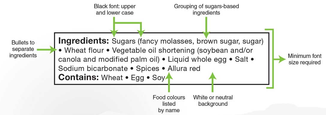Illustration showing proposed federal changes to ingredients list